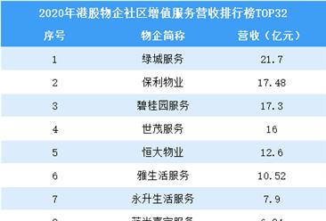 2020年港股物业企业社区增值服务营收排行榜TOP32