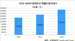 2021年中国医疗器械产品数量及细分领域分析(图)