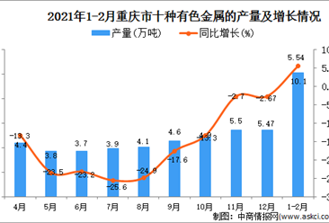 2021年1-2月重庆市有色金属产量数据统计分析