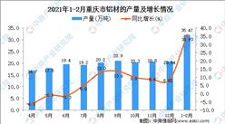 2021年1-2月重庆省铝材产量数据统计分析