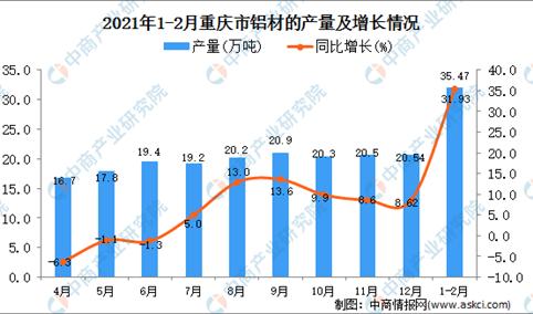 2021年1-2月重庆市铝材产量数据统计分析