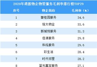 2020年港股物业企业物业管理鸭脖娱乐毛利率排行榜TOP29