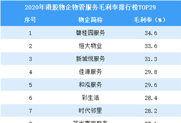 2020年港股物业企业物业管理服务毛利率排行榜TOP29
