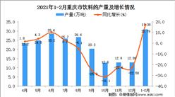 2021年1-2月重庆省饮料产量数据统计分析