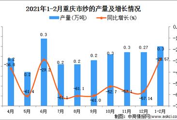 2021年1-2月重庆市纱产量数据统计分析