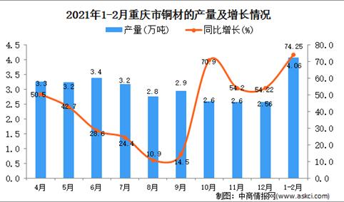 2021年1-2月重庆市铜材产量数据统计分析