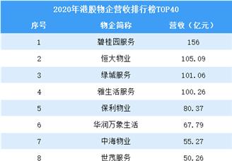 2020年港股物业企业营收排行榜TOP40