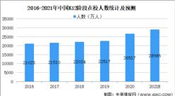 2021年中国K12在线教育行业市场规模及发展前景预测分析(图)