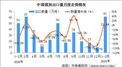 按照冬季最高產量組織煤礦生產 2021年中國煤炭產量及進出口情況分析(圖)
