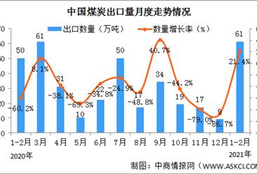 按照冬季最高产量组织煤矿生产 2021年中国煤炭产量及进出口情况分析(图)