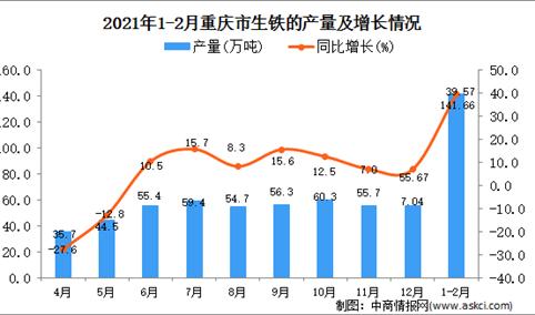 2021年1-2月重庆市生铁产量数据统计分析