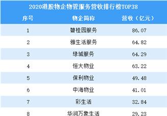 2020港股物业企业物业管理鸭脖娱乐营收排行榜TOP38