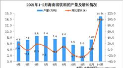 2021年1-2月海南省饮料产量数据统计分析