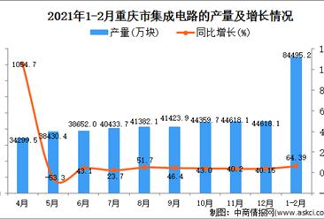 2021年1-2月重庆市集成电路产量数据统计分析