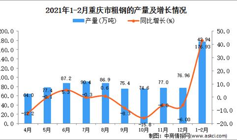 2021年1-2月重庆市粗钢产量数据统计分析