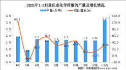 2021年1-2月重庆市纤维产量数据统计分析