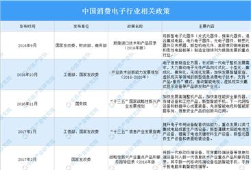 2021年中国消费电子行业最新政策汇总一览(图)
