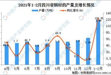 2021年1-2月四川省铜材产量数据统计分析