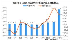 2021年1-2月四川省纤维产量数据统计分析