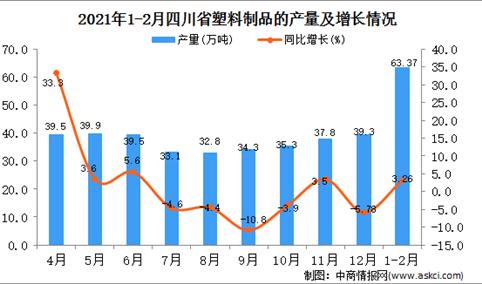 2021年1-2月四川省塑料制成品产量数据统计分析