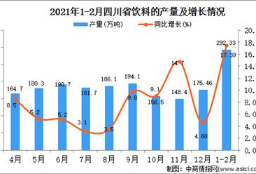 2021年1-2月四川省饮料产量数据统计分析