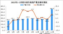 2021年1-2月四川省生铁产量数据统计分析