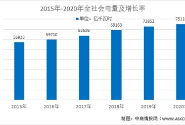 2021年中国电力行业市场现状分析:清洁能源前景可期