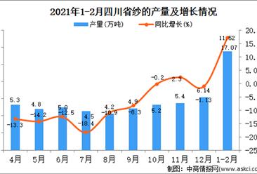 2021年1-2月四川省纱产量数据统计分析