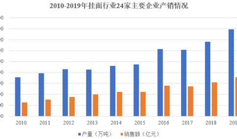 2021年中国挂面行业市场规模及发展趋势预测分析(图)