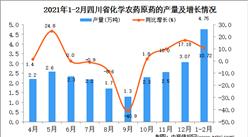 2021年1-2月四川省农药产量数据统计分析