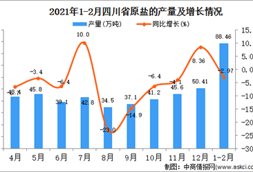 2021年1-2月四川省原盐产量数据统计分析