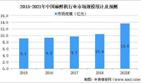 2021年中国医疗设备行业细分领域市场规模及发展趋势预测分析(图)