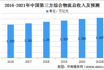 2021年有色金属第三方综合物流行业市场规模及发展前景预测分析(图)