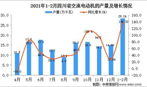 2021年1-2月四川省交流电动机产量数据统计分析