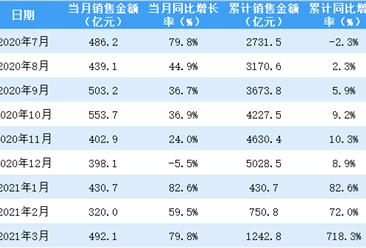 2021年3月保利地产销售简报:销售额同比增长79.78%(附图表)