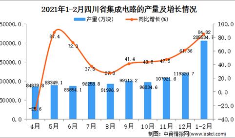 2021年1-2月四川省集成电路产量数据统计分析