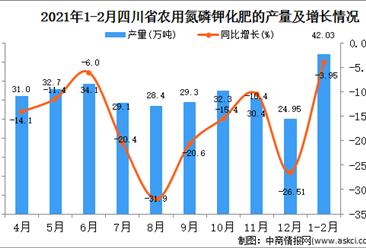 2021年1-2月四川省化肥产量数据统计分析