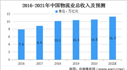 2021年中国现代物流业市场规模及发展趋势分析(图)