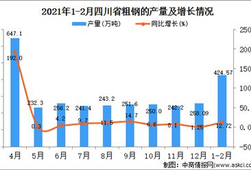 2021年1-2月四川省粗钢产量数据统计分析