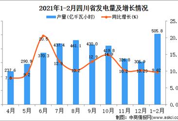 2021年1-2月四川省发电量数据统计分析