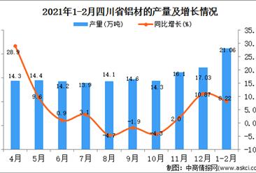 2021年1-2月四川省铝材产量数据统计分析