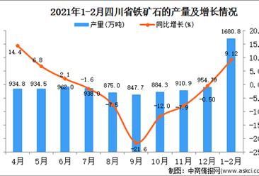 2021年1-2月四川省铁矿石产量数据统计分析