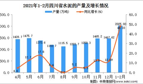 2021年1-2月四川省水泥产量数据统计分析