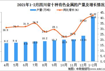 2021年1-2月四川省有色金属产量数据统计分析