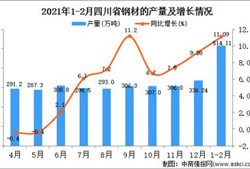 2021年1-2月四川省钢材产量数据统计分析