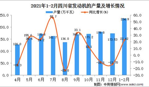 2021年1-2月四川省发动机产量数据统计分析