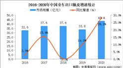 2020年我國玩具行業細分領域市場現狀總結分析(圖)