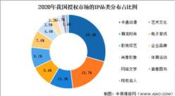 2020年我國玩具行業企業規模及IP授權情況總結分析(圖)
