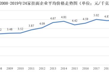 2021年中国挂面行业价格走势及发展前景预测分析(图)