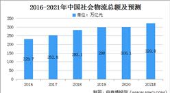 2021年中国现代物流业市场规模及发展前景预测分析(图)